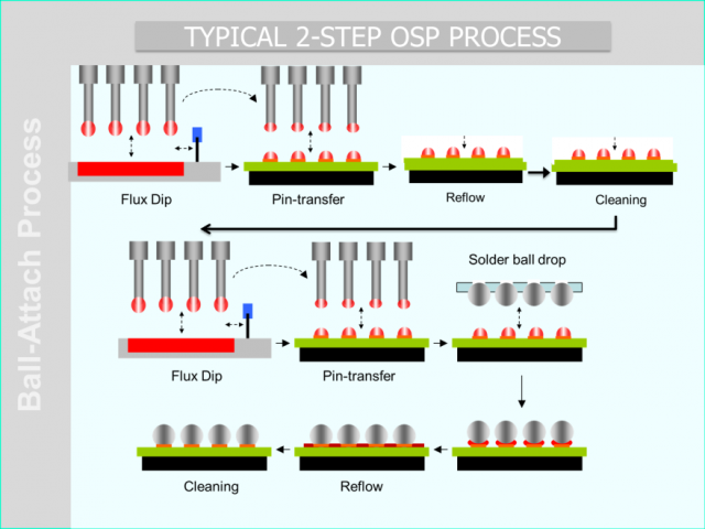 One Step Osp Bga Soldering Application Indium