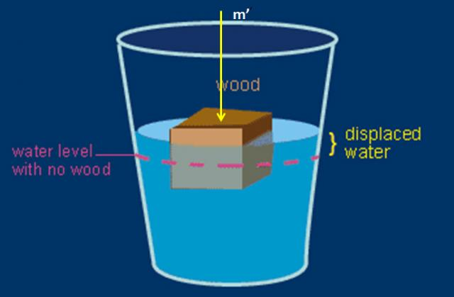 Using the quot wet gold technique to measure densities of