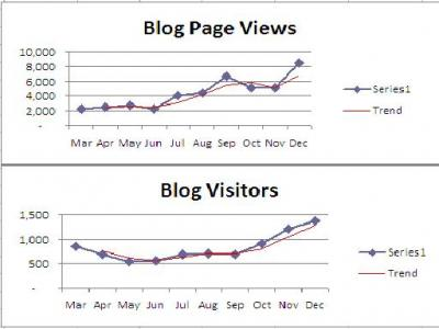 Some statistics of Anny's Blog