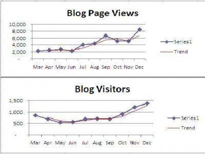 Some statistics of Anny's Blog