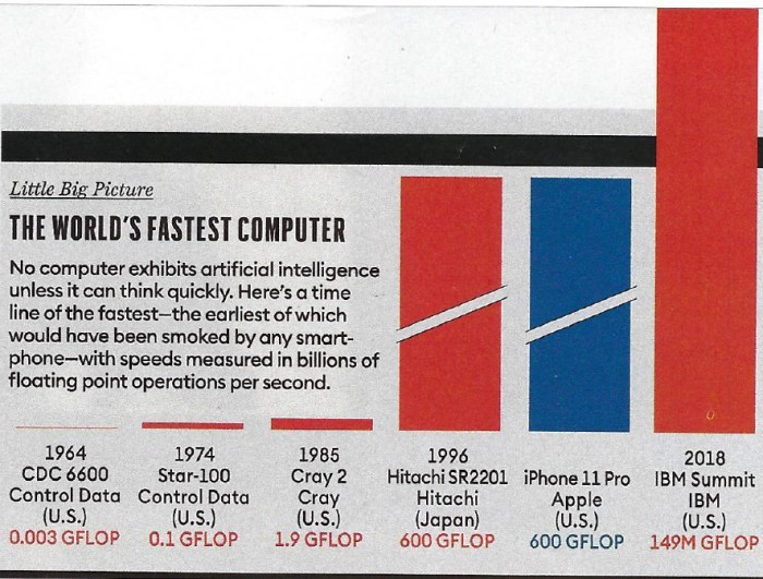 Figure. Historical computer speeds. Note that the iPhone 11 Pro is a fast as the world's fastest super computer from 1996.