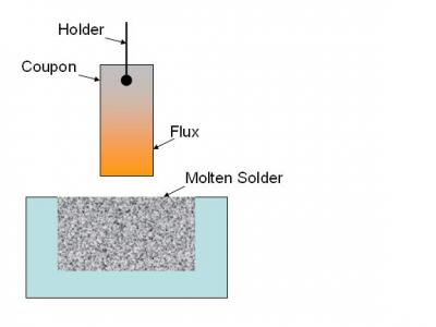 Diagram of Solder-Dipping Test Apparatus