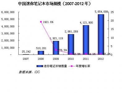 迷你本在中国地区的销售数量预测曲线