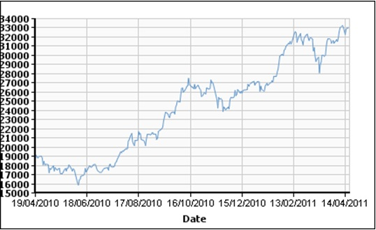 Sn Price Apr 19 2010-Apr 19 2011, USD/TON