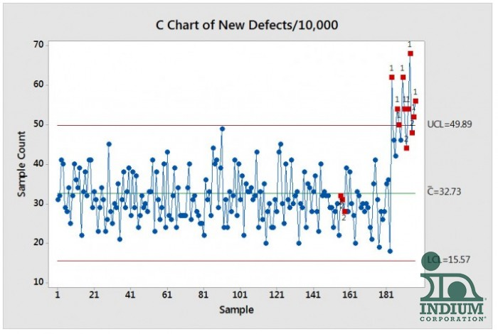 Sample C Charts | Using C Charts For Different Sized Data Sets Dr Ron Lasky
