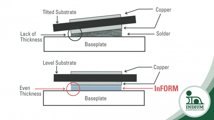 Solder Redefined Part 3 Dbc Substrate To Baseplate Seth Homer. Wiring. 5 3 Dbc Wiring Diagram At Scoala.co