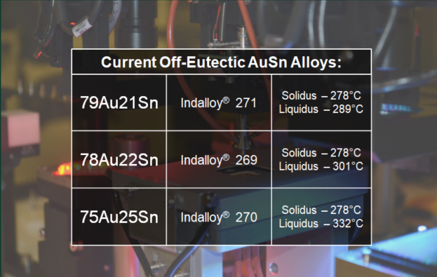 Indium Corporation's Current Off-Eutectic AuSn Solder Compositions