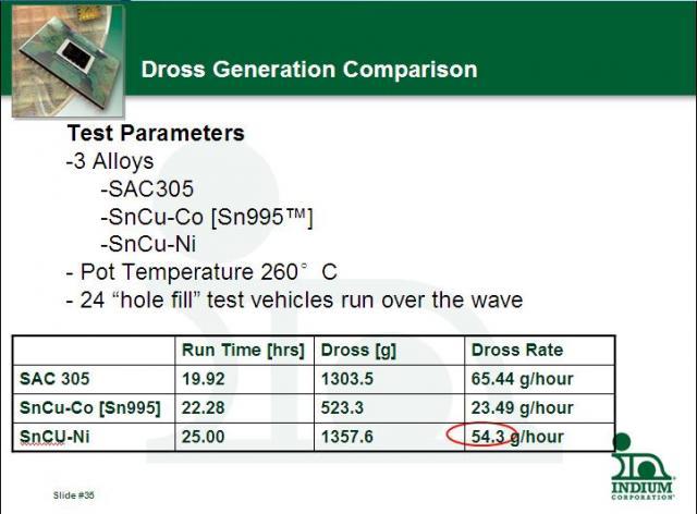 Dross Generation Comparison