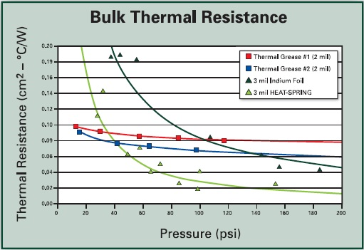 Bulk Thermal Resistance