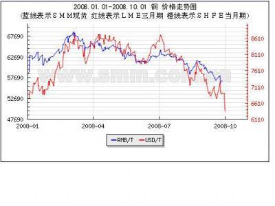 Cu Price Chart