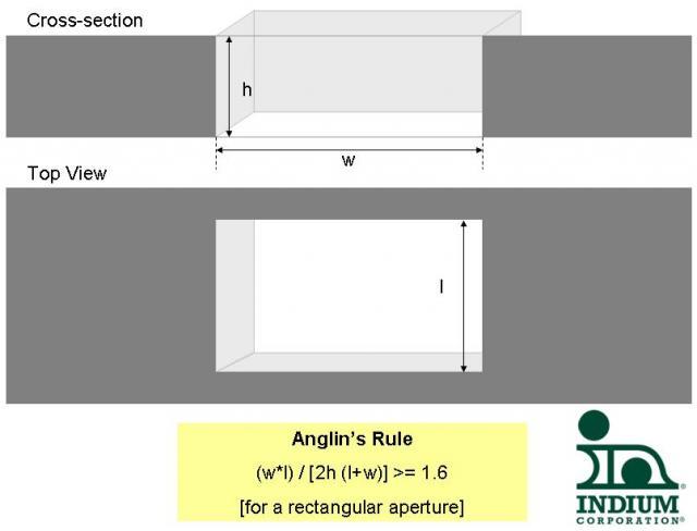 Anglin's Law