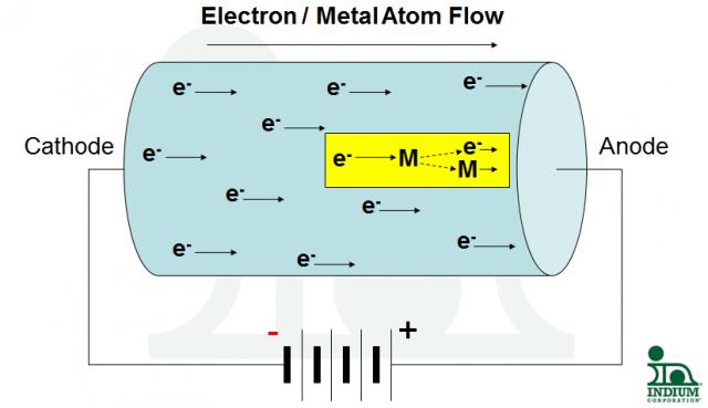 EM Diagram