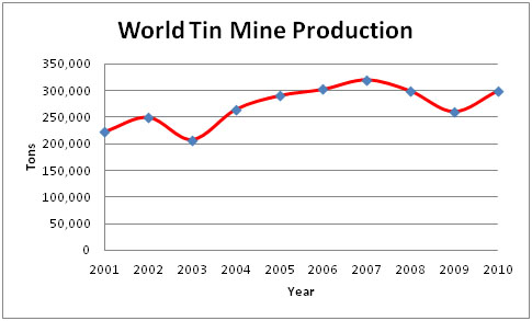 Figure 2 Tin Mine Production