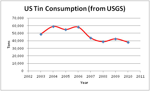 Figure 3 US Tin Use