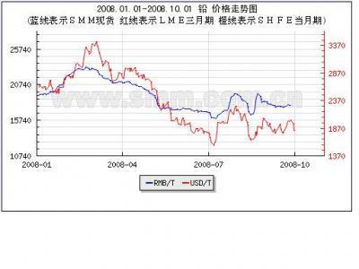 Pb Price Chart