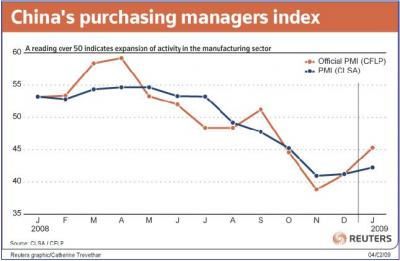 Chinese PMI graph