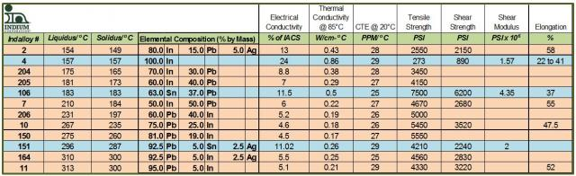 Table 1 InPb copyright Indium Corporation 2012(C)