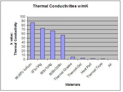 Thermal Conductivity Chart