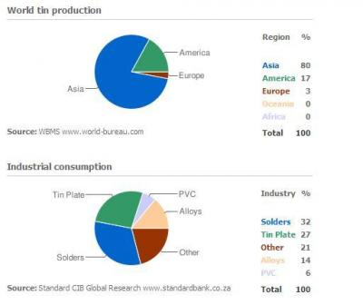 Tin's Industry Usage