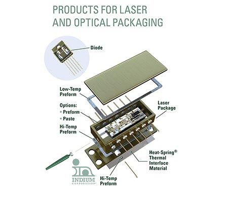 Cooling And Performance Optimized By 80au20sn Solder Bond