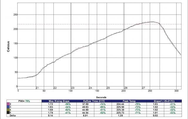 225C Peak Temperature Linear Reflow Profile