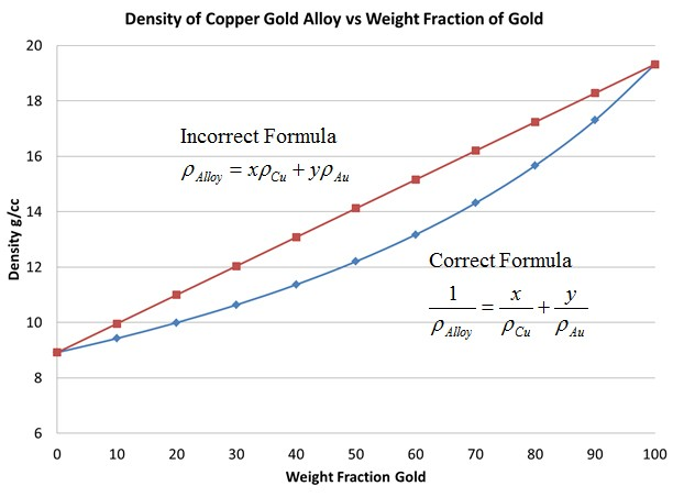 Alloy Density Calculator Generates Most Interest Of All