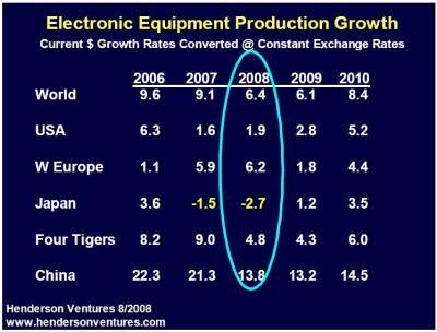 Electronic Equipment Production Growth
