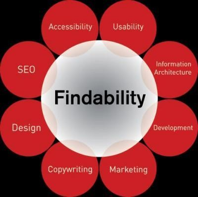 Findability Flower
