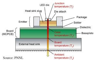Controlling Junction Temperature Of Leds With Thermal