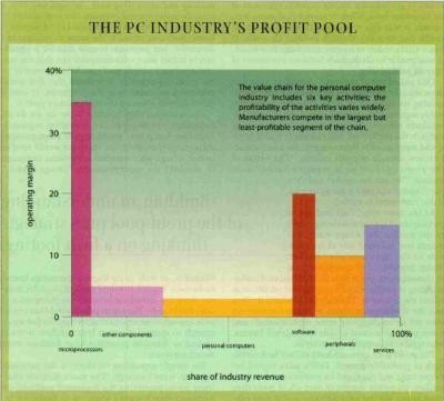 The PC Industry Profit Pool