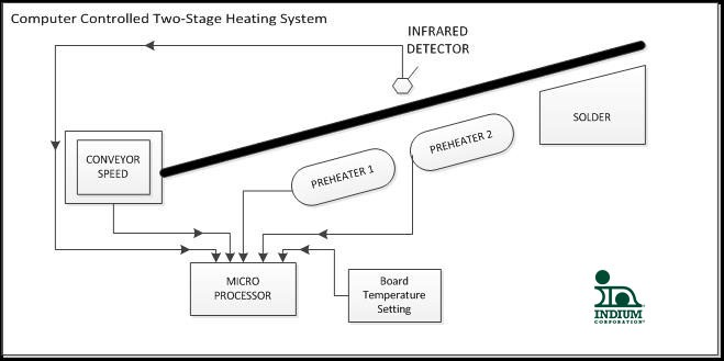 Preheaters Part IX - Automation and Control | Adam Murling