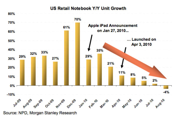 Netbook Growth Rate