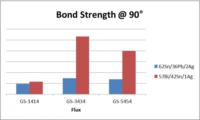 BiSnAg bond strength tabbing ribbon