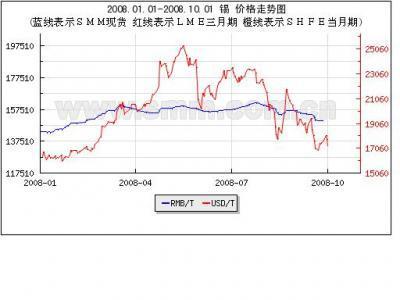 Sn Price Chart