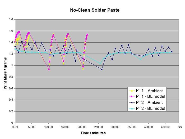No-Clean Solder Paste Chart