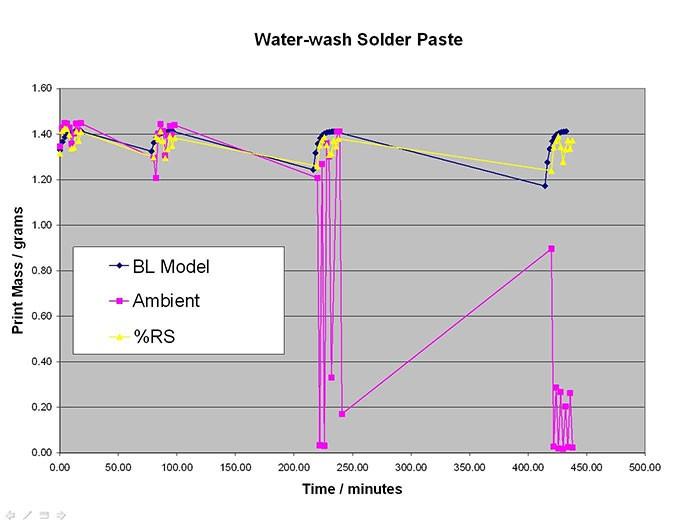 Water-wash Solder Paste Chart