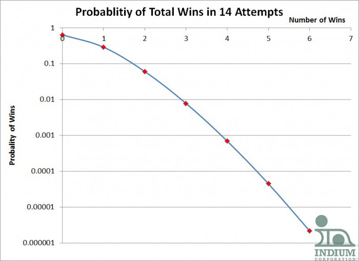 Probability of Total Wins in 14 Attempts