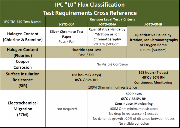 Summary Table of classification test differences for an ROL0 flux:
